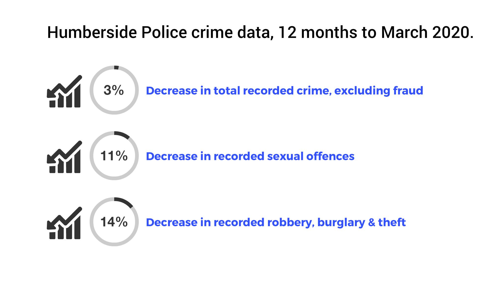 Humberside Police crime data