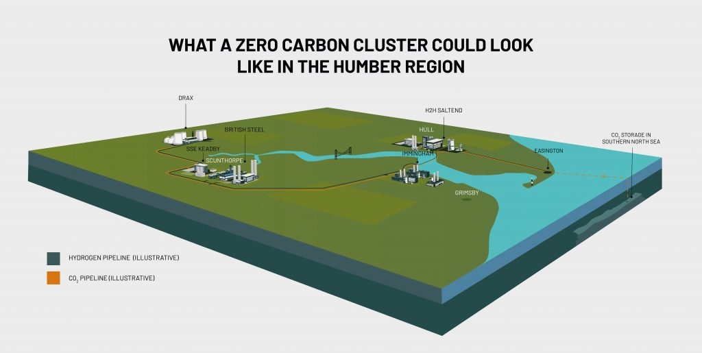 What the Zero Carbon Humber cluster could look like.